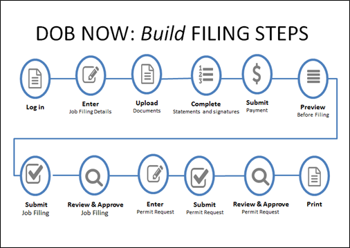 DOB NOW: Build Filing Steps