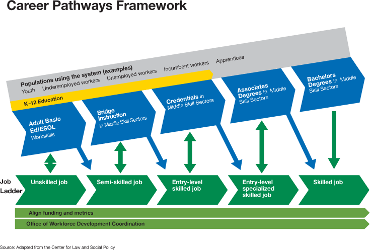 Infographic detailing the Career Pathways Framework