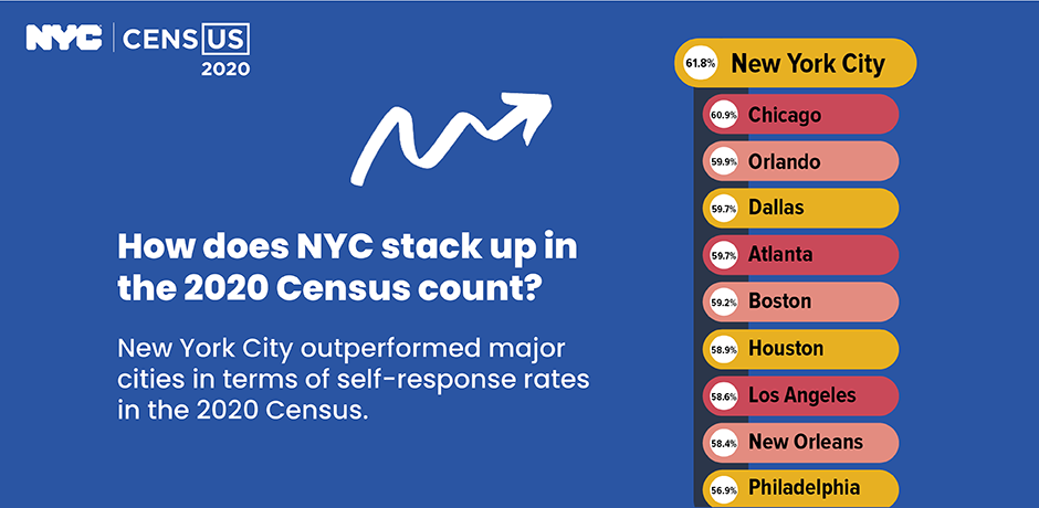 How does NYC stack up in the 2020 Census count?