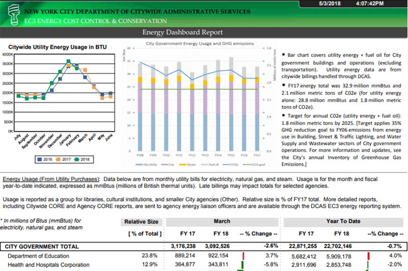 Energy Change Dashboard Report, 2020
