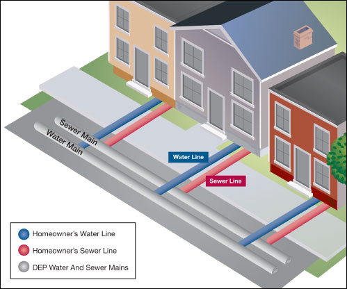 How much does it cost (aprox.) to tap city sewer line