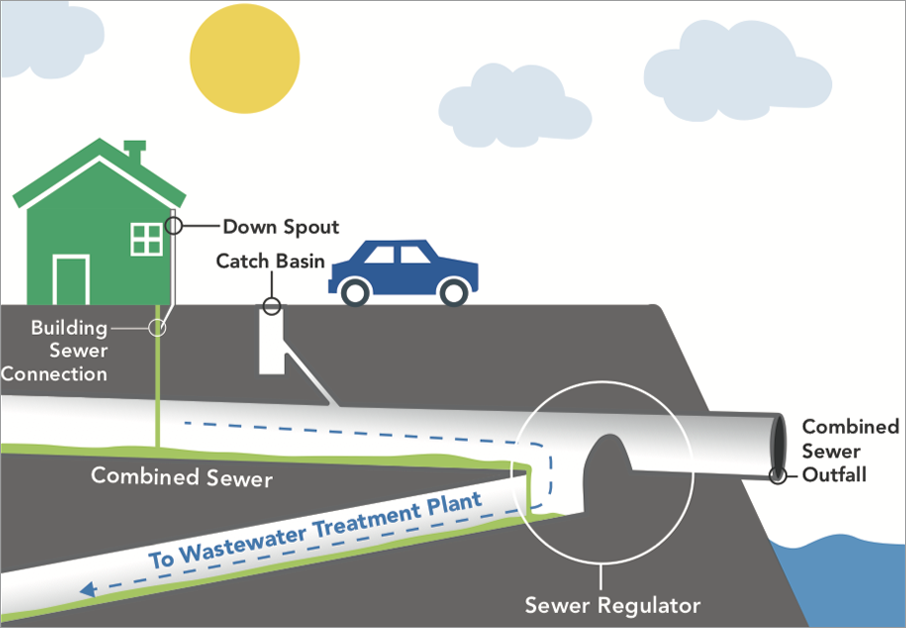 Graphic of Dry Weather Conditions in the Combined Sewer System