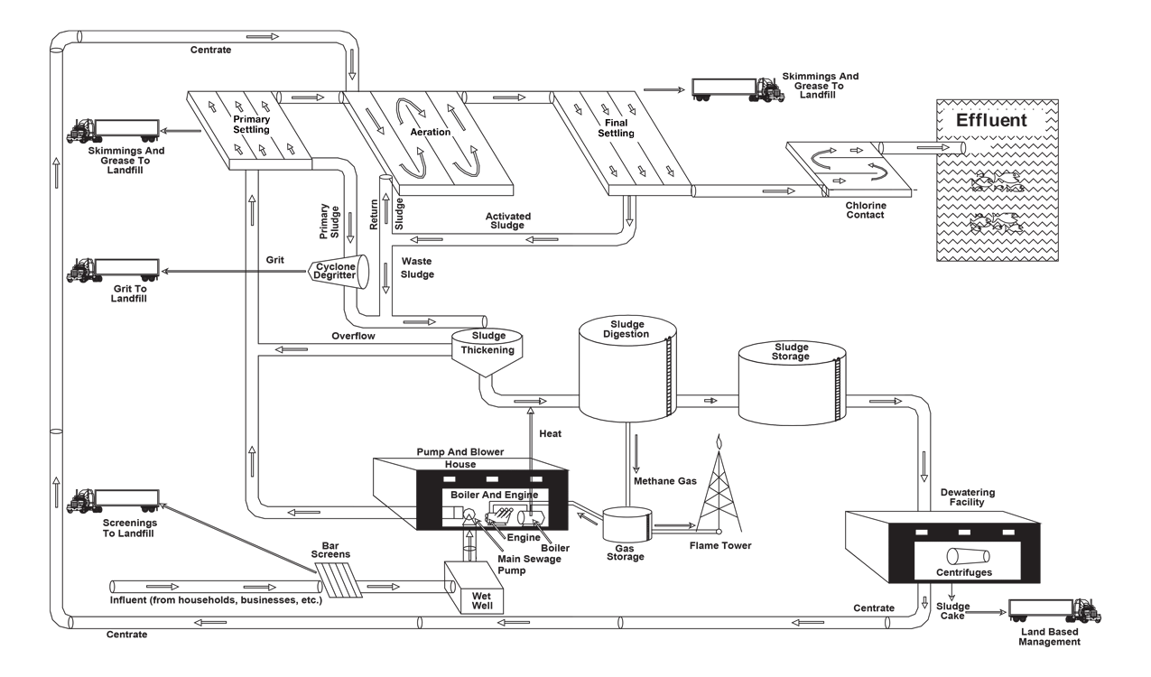 Process Layout of a Typical New York City Wastewater Treatment Plant