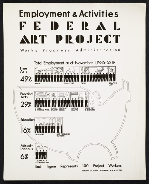 Employment and Activities poster for the WPA's Federal Art Project, 1936