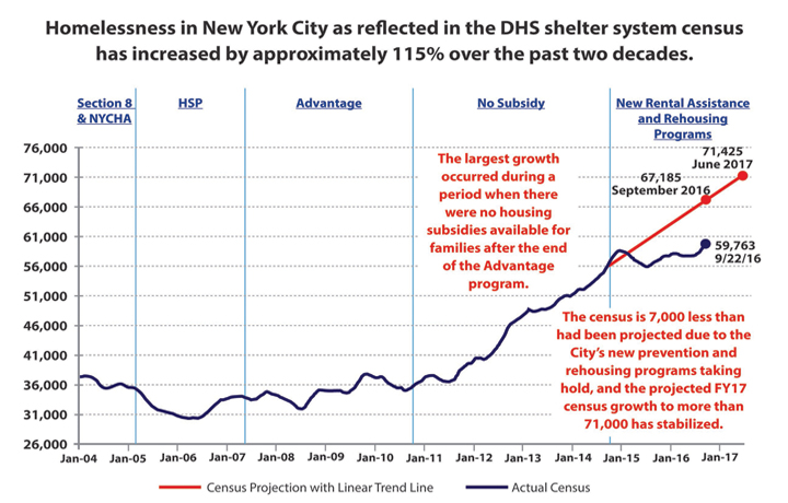 NYC Homelessness Line Chart