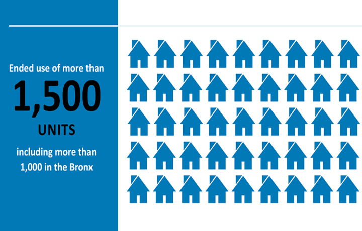Ended use of more than 1,500 units, including more than 1,000 in the Bronx