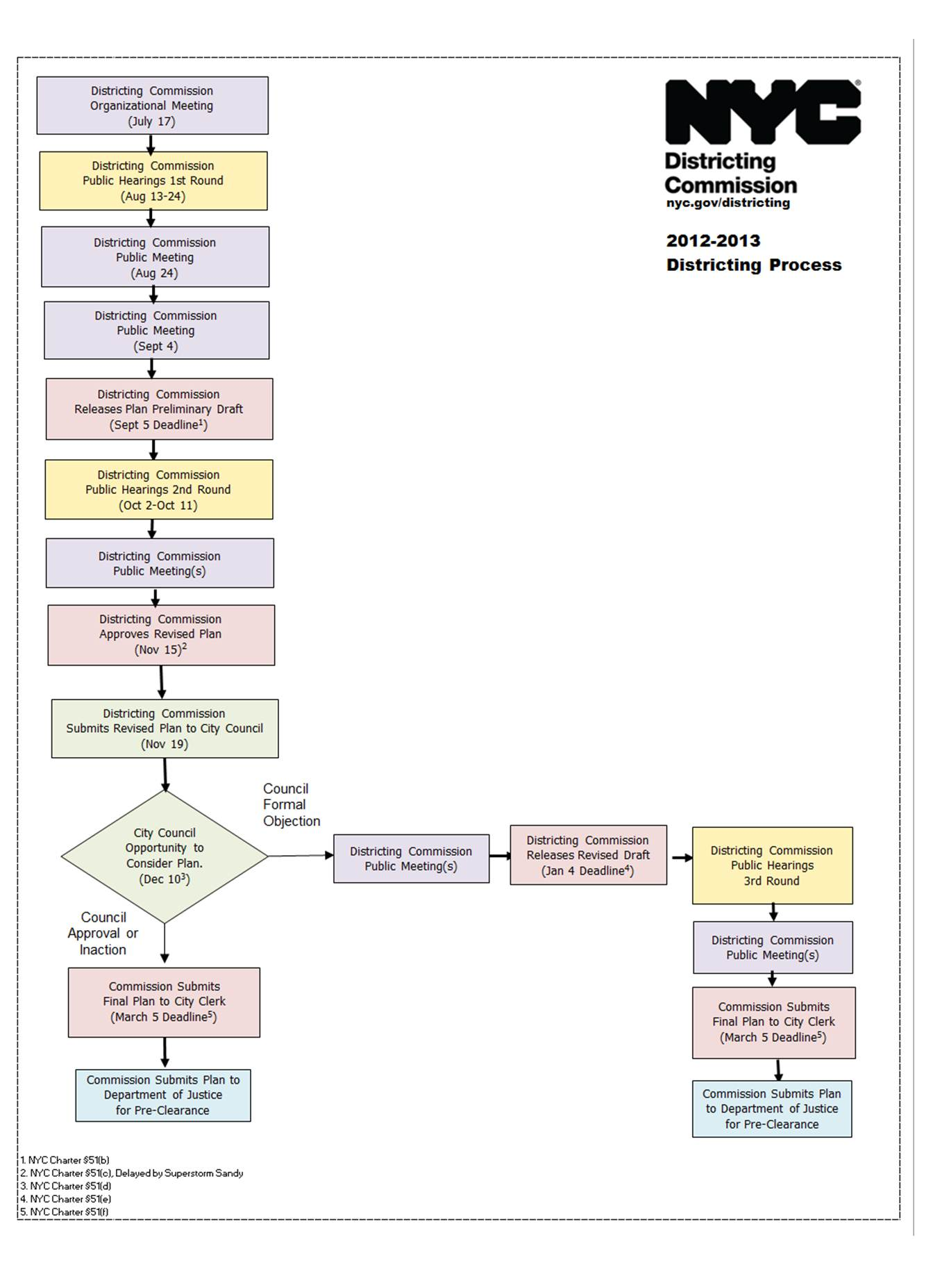 What is districting districting commission flow chart of commission process geenschuldenfo Gallery