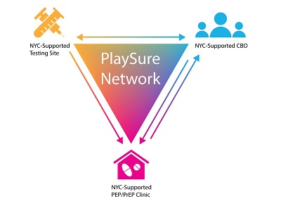 PlaySure Network