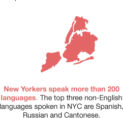"Map of New York City. Text reads ""New Yorkers speak more than 200 languages. The top three non-Enlish languages spoken in NYC are Spanish, Russian and Cantonese."""
