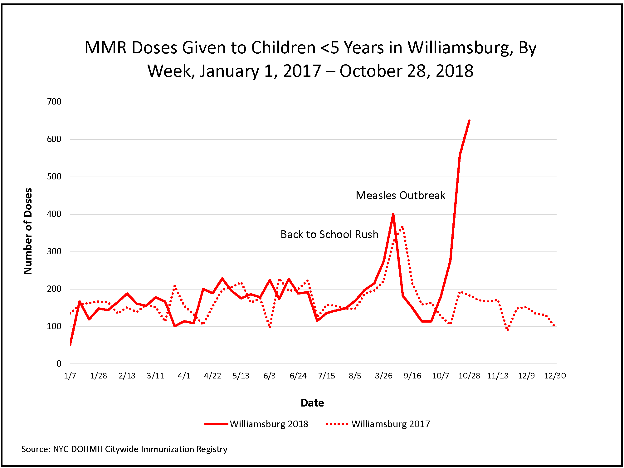 Graph of how many MMR doses have been given to children under the age of five in Williamsburg, by week