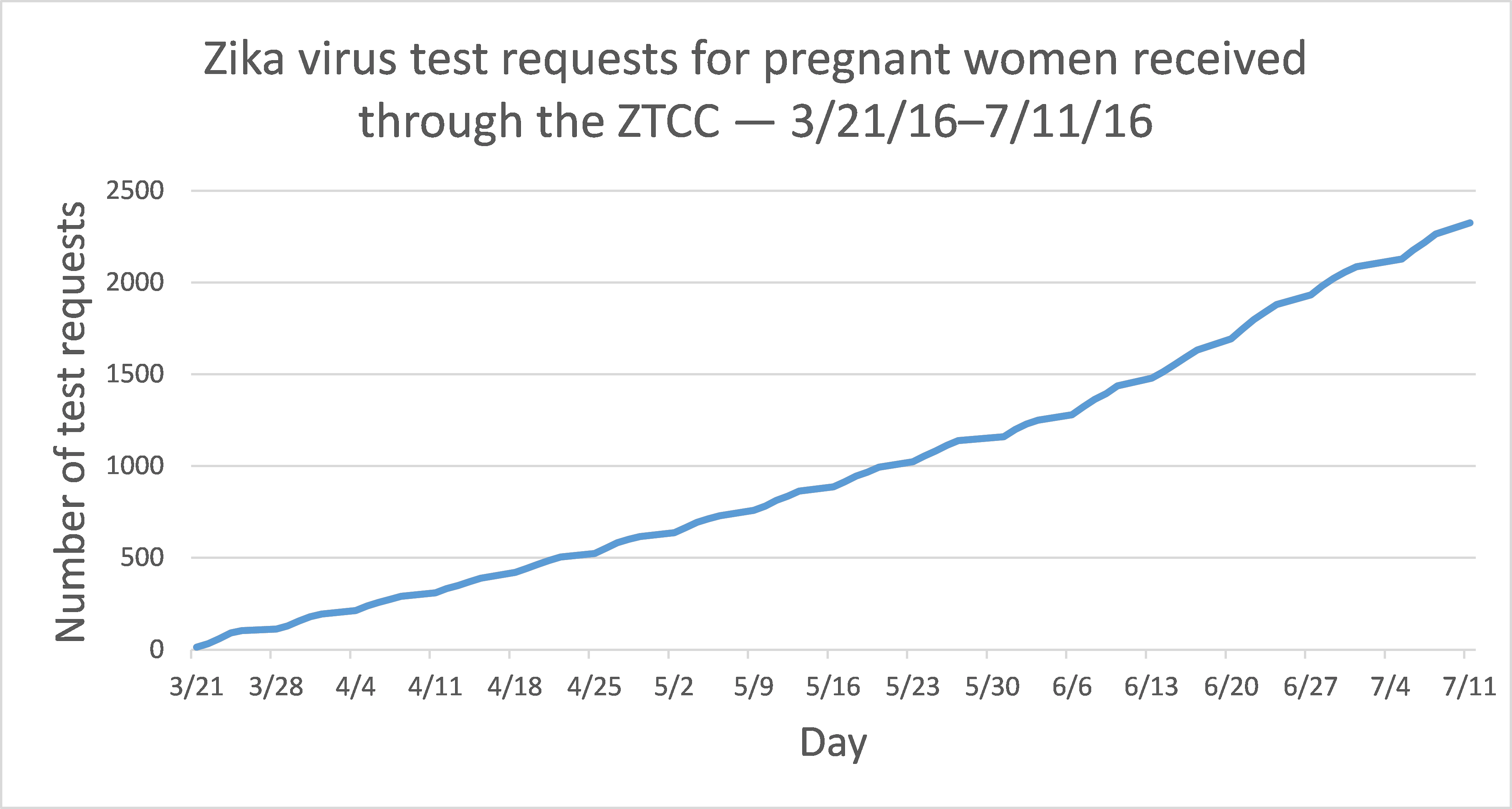 Zika and Pregnancy graph