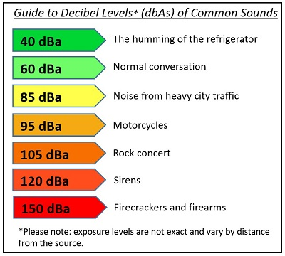 Guide to decibel levels