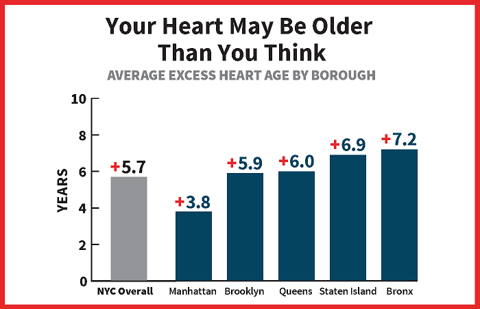 Average excess heart age by borough
