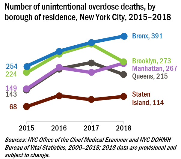 Graph showing overdose death rates by borough from 2015 to 2018.
