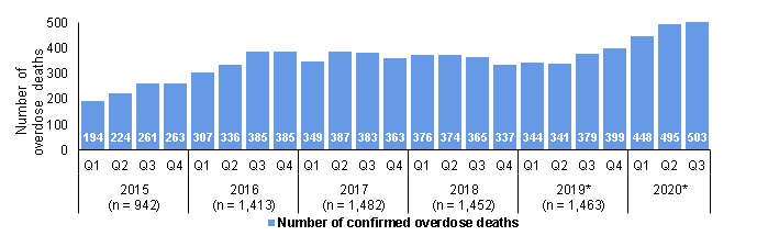 A chart showing a an incline in overdose related deaths