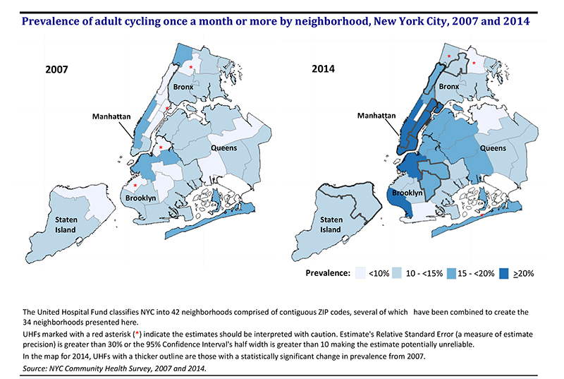 Graph of Cycling in NYC