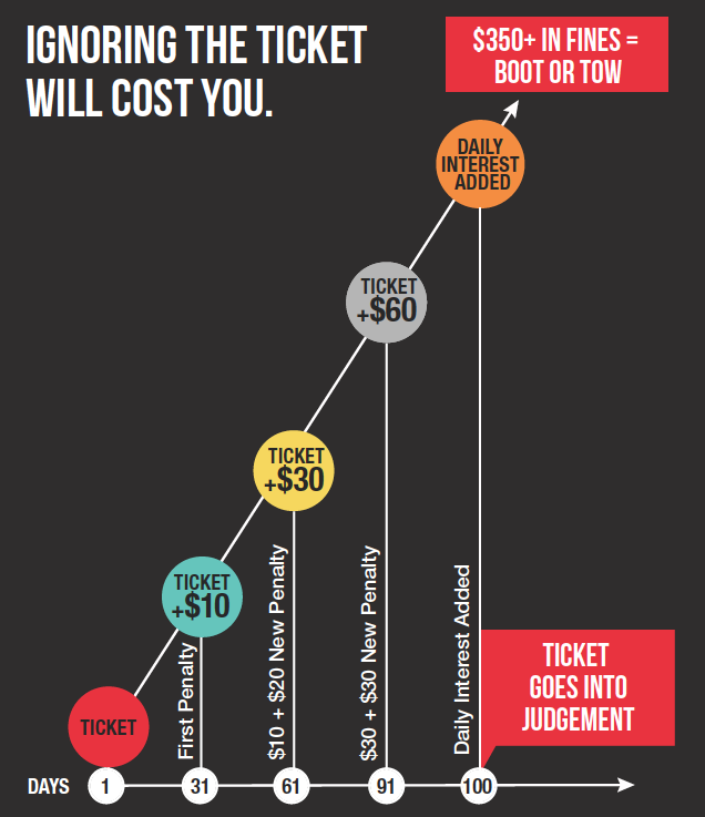 Chart showing how penalties and interest can add up on unpaid parking tickets