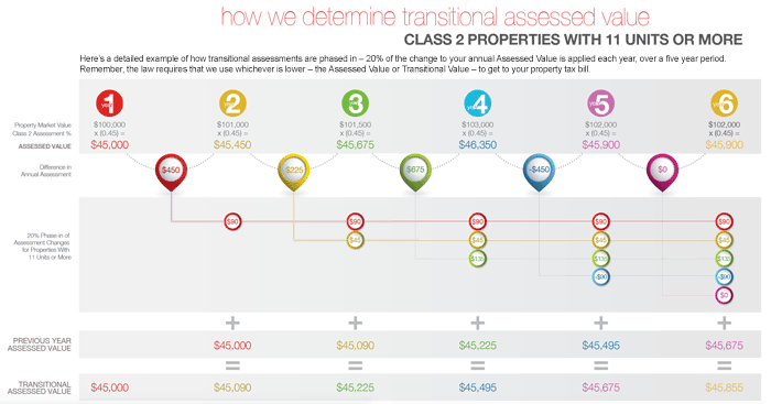 Infographic - How we determine Transitional Assessed Value