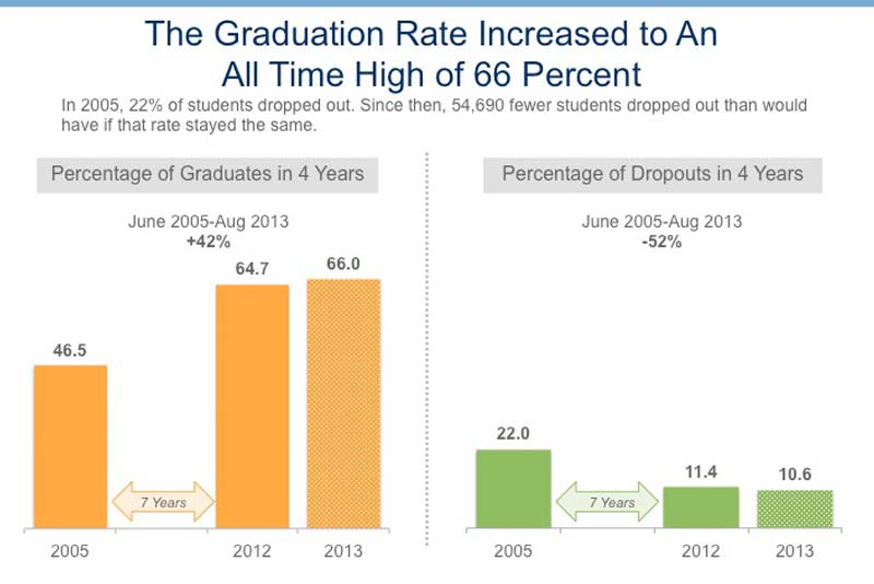NYC students achieved all-time record high school graduation rates in 2012-2013 school year