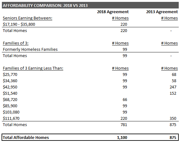 Affordability Comparison: 2018 vs 2013 Chart