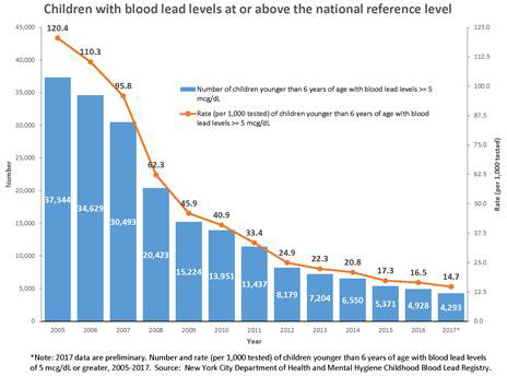 Chart of children with blood levels at or above the national reference level