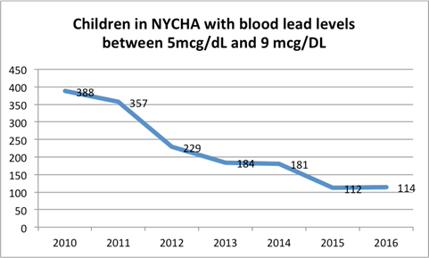 Chart of children in NYCHA with blood levels between 5mcg/dL and