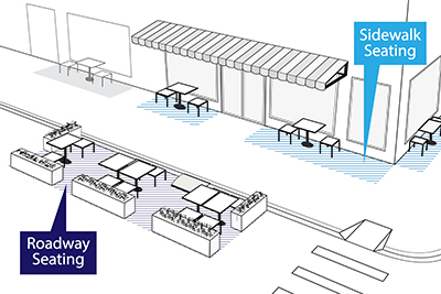 A diagram of Temporary Outdoor Dining Seating to Allow Social Distancing During COVID-19 Recovery