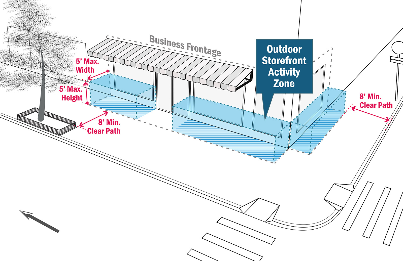 Open Storefront Diagram