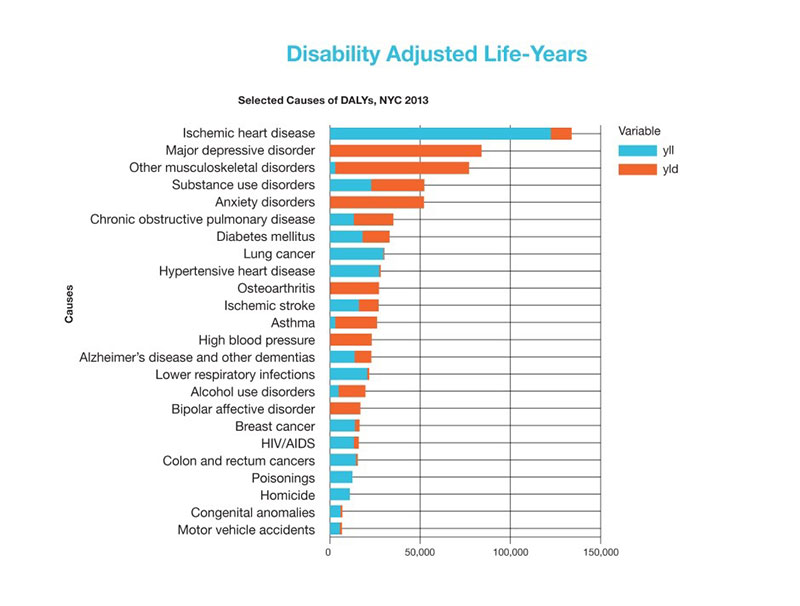 Disability Adjusted Life-Years