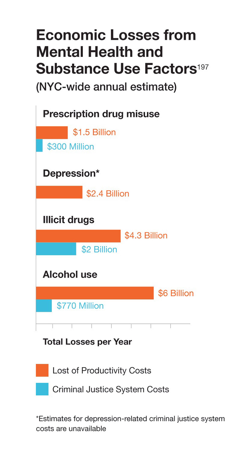 Economic Losses from Mental Health and Substance Use Factors