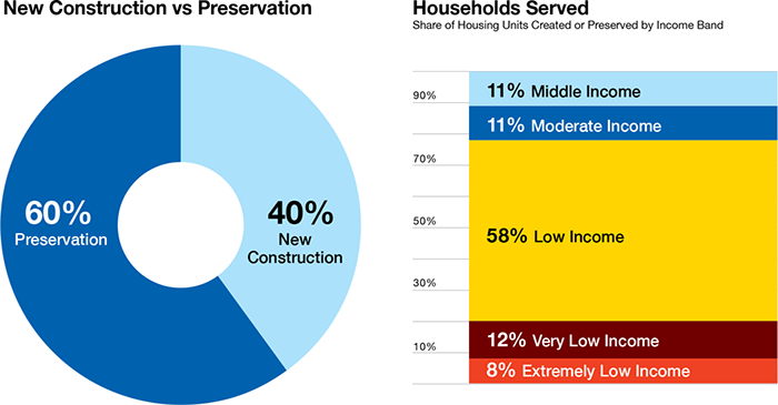 Infographic - New Construction vs Preservation & Households Served