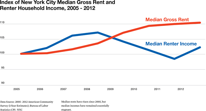 Infographic - Index of New York City Median Gross Rent and Renter Household Income, 2005-2012