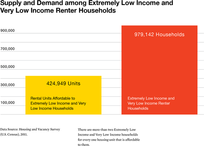Infographic - Supply and Demand among Extremely Low Income and Very Low Income Renter Households