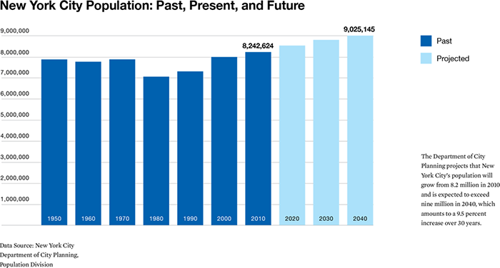Infographic - New York City Population: Past, Present, and Future