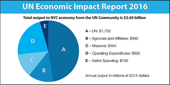 Image result for benefits of united nations