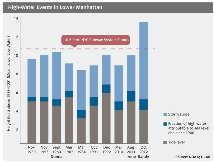 High-Water Events in Lower Manhattan