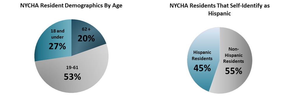 NYCHA Journal Demographics Chart