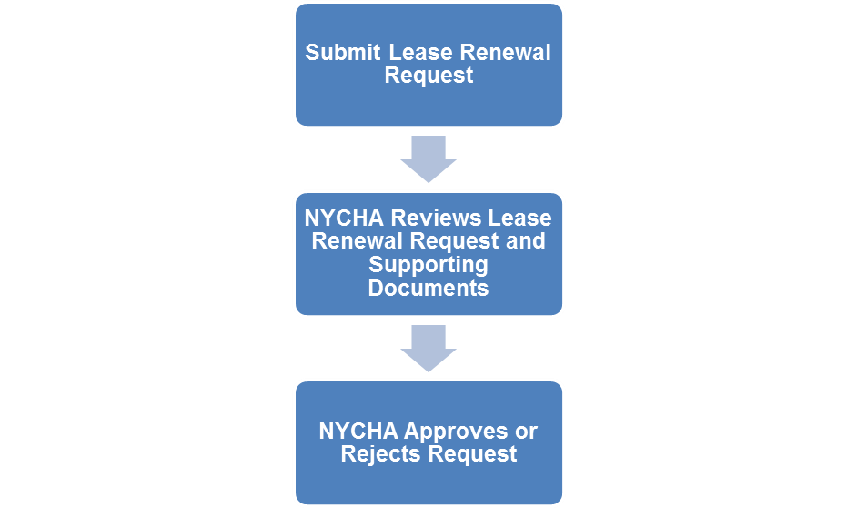 nycha lease renewal Lease Up Lease Renewal Process - NYCHA