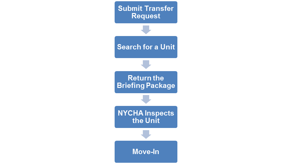 Lease Up Lease Renewal Process - NYCHA