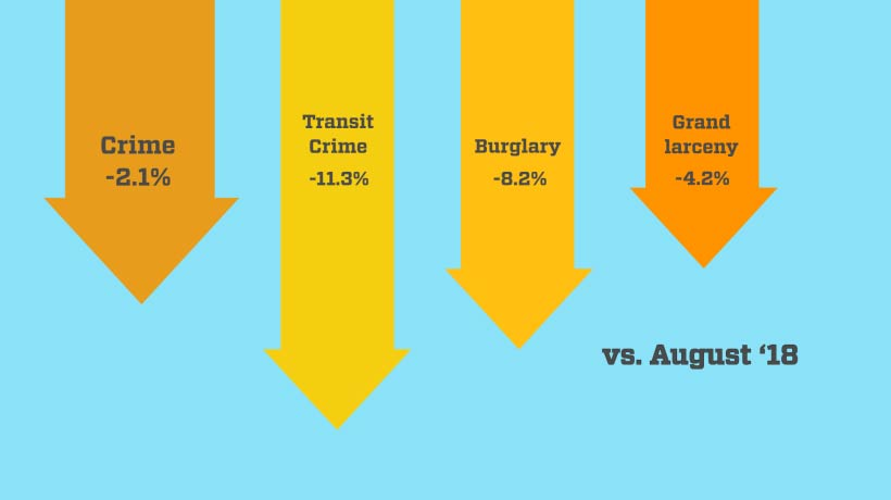 Arrows showing crime down 2.1%, transit crime down 11.3%, burglary down 8.2%