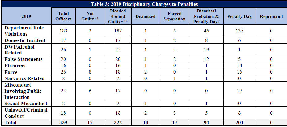 2019 charges to penalties