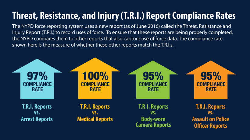Threat, Resistance, and Injury Report Compliance Rates