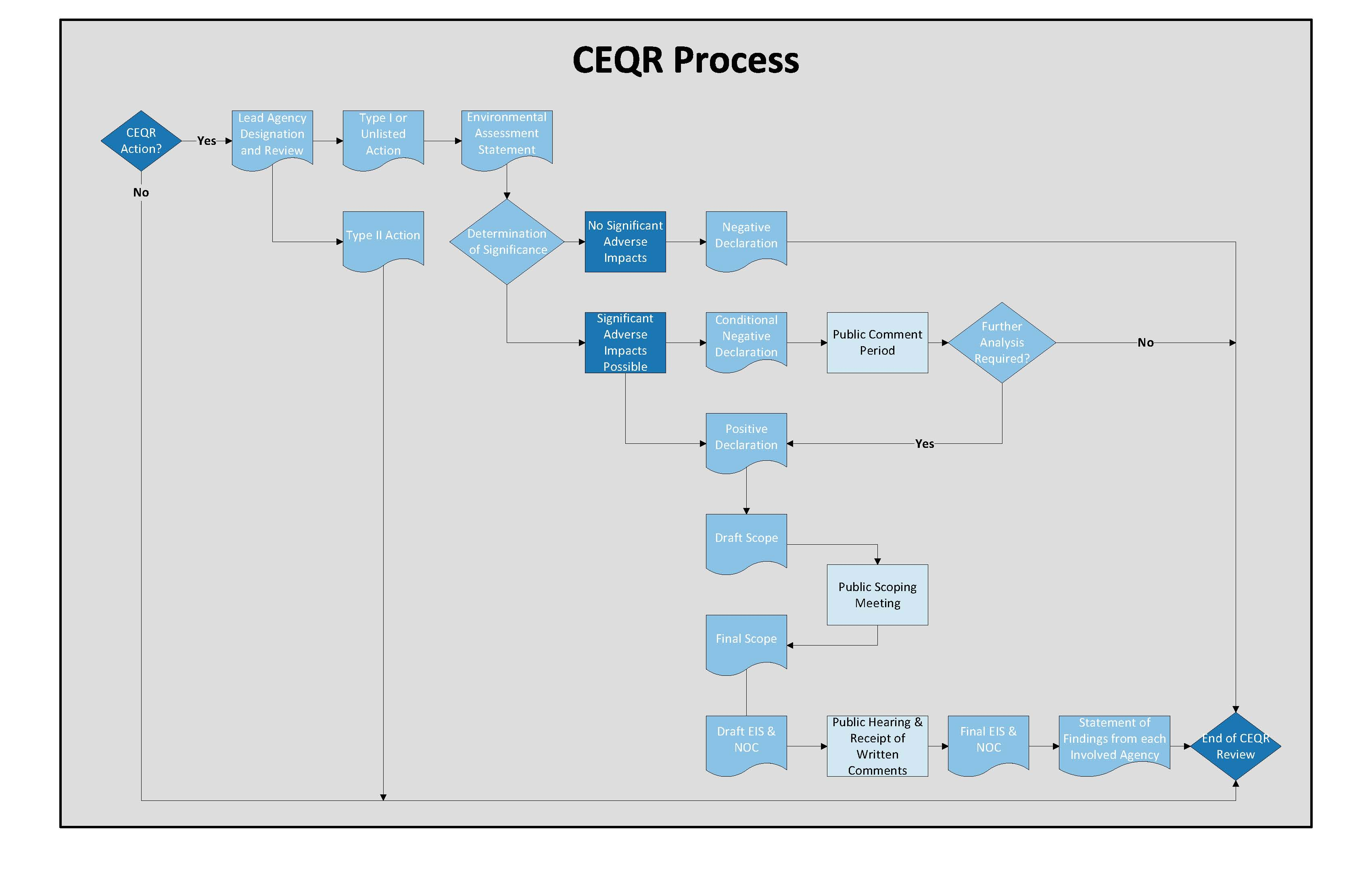 CEQR Process Diagram
