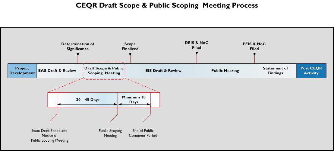 CEQR Draft Scope and Public Scoping Meeting Process Diagram