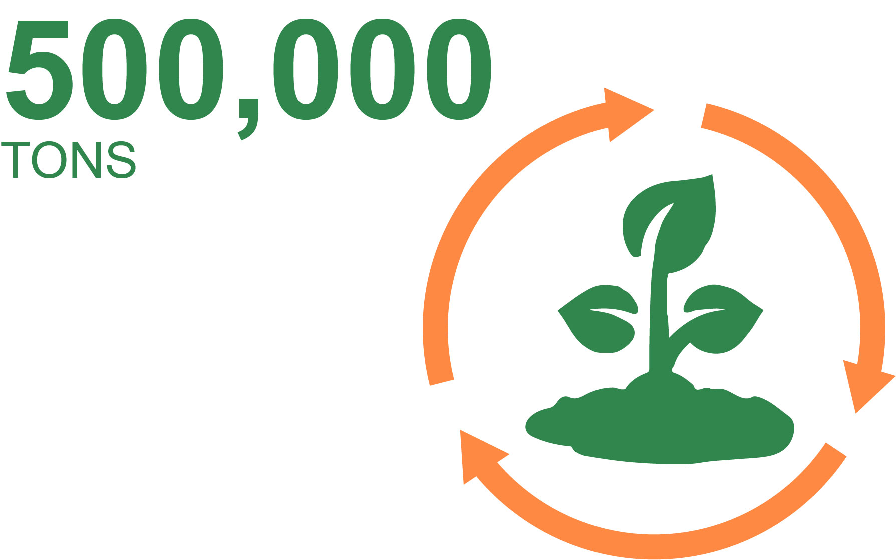 475,000 tons of soil recycled