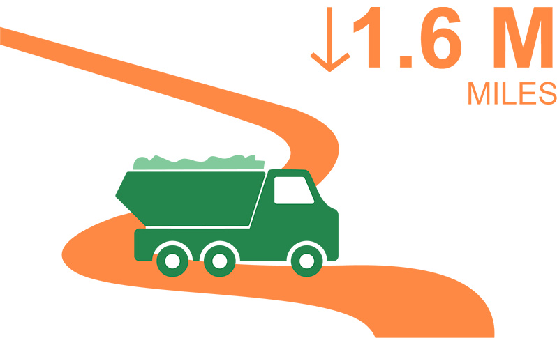 1.6 million truck mile reduction from soil recycling
