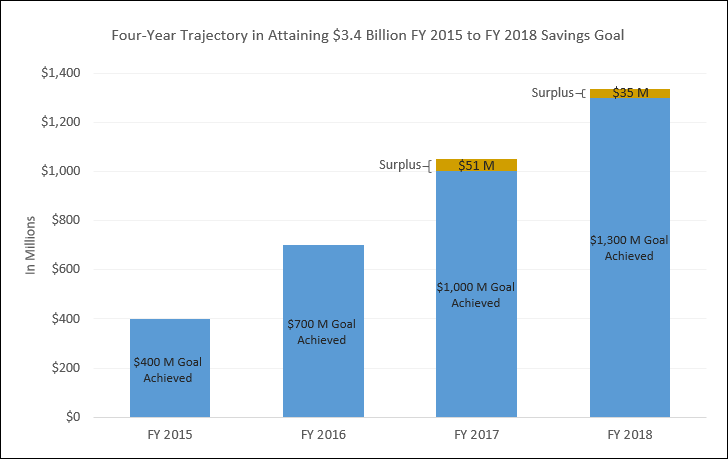 Health Savings Trajectory