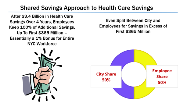 Shared Savings Approach to Health Care Savings