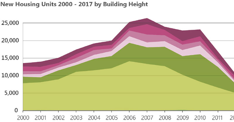 Link to Housing Production and Buidling Heights Info Brief