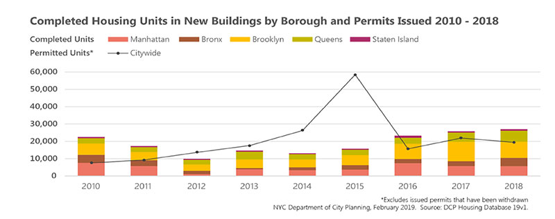 Link to NYC Housing Production Snapshot 2018 Info Brief